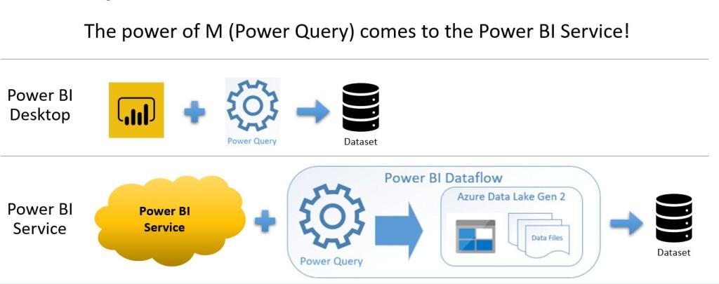 Dataflows in Power BI: Considerations – DataRadiant